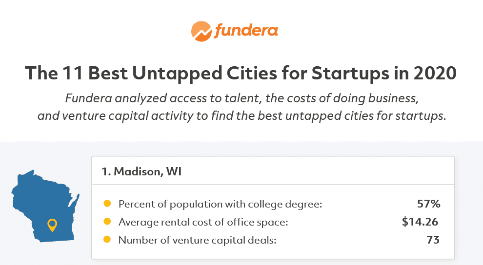 Best Startups 2020.University Research Park Madison 1 In Fundera S List Of