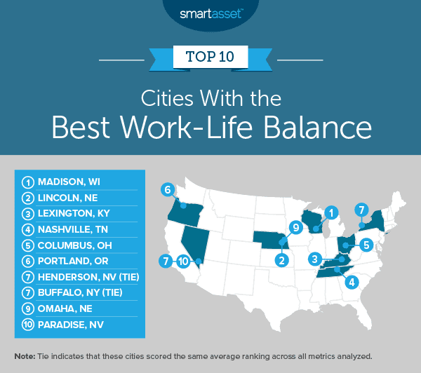 SmartAsset study: Cities with the best work-life balance